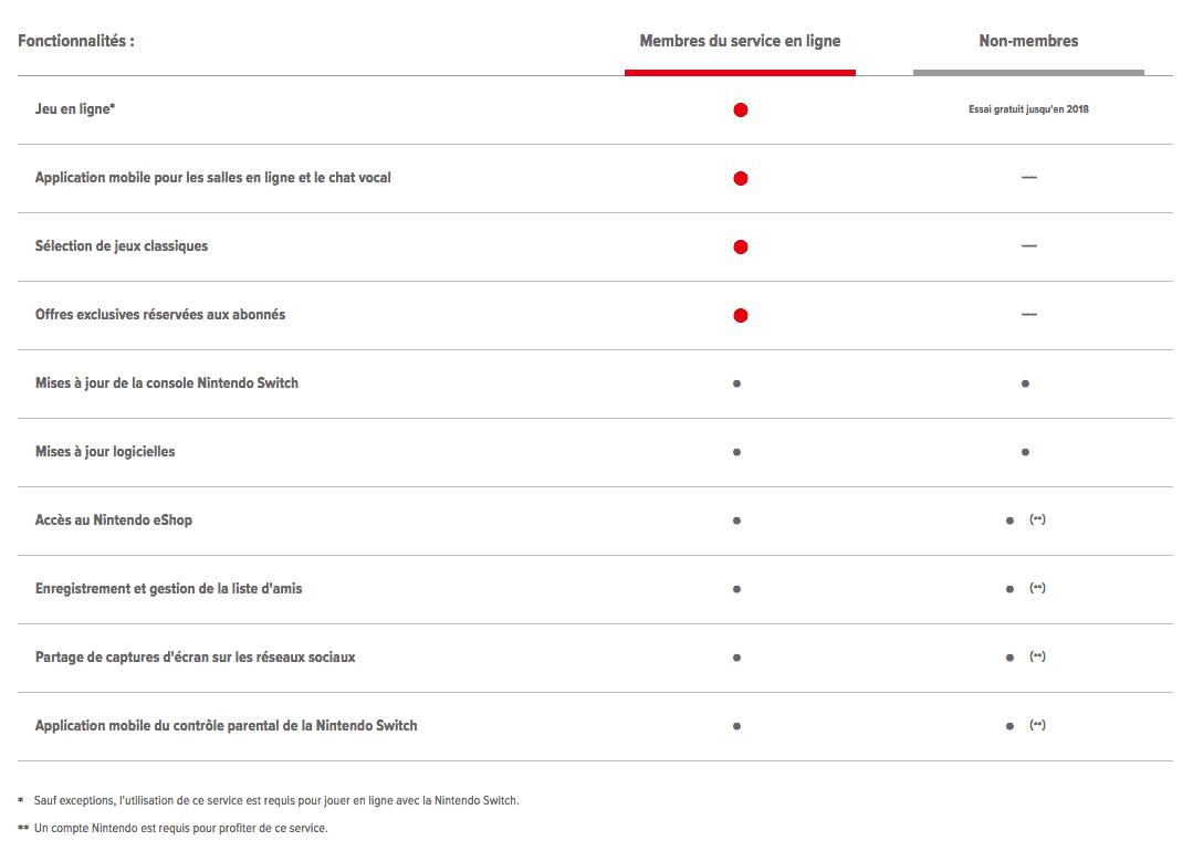 Seuls les abonnés au service payant pourront jouer en ligne sur Switch